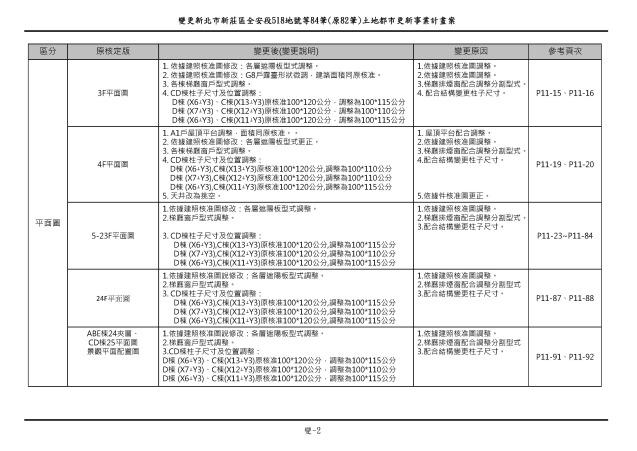1070615_第一次變更設計(大會版報告書)_頁面_015