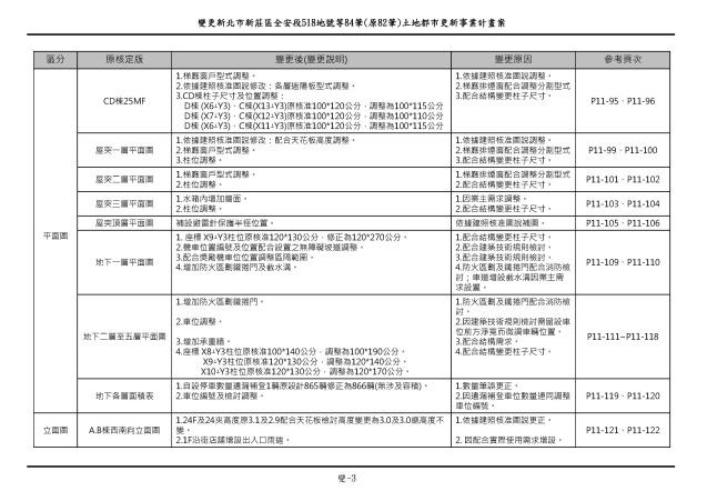 1070615_第一次變更設計(大會版報告書)_頁面_016