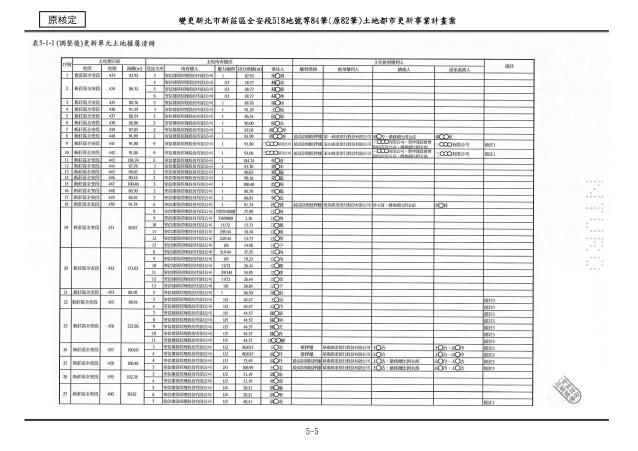 1070615_第一次變更設計(大會版報告書)_頁面_027