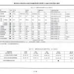 1070615_第一次變更設計(大會版報告書)_頁面_369
